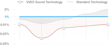 VIZIO Sound Technology