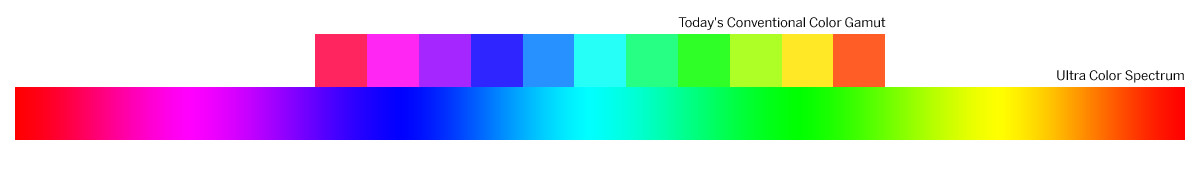 Ultra Color Spectrum Gamut